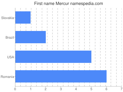 Given name Mercur