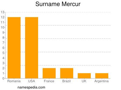 Surname Mercur