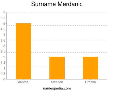 Surname Merdanic