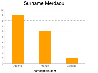 Surname Merdaoui
