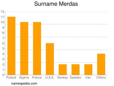Surname Merdas