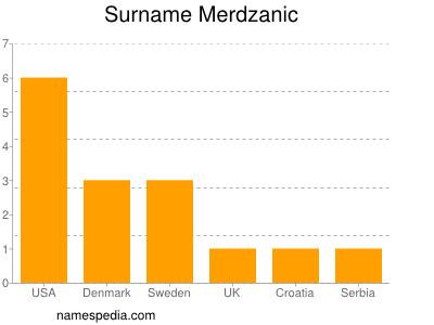 Surname Merdzanic