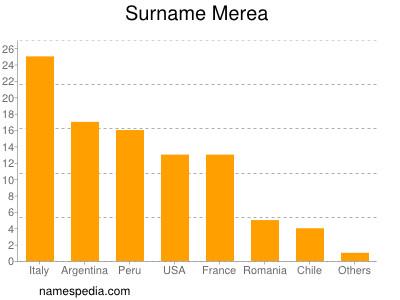 Surname Merea