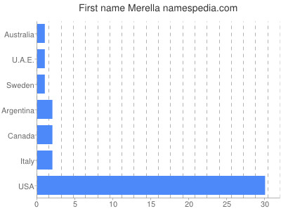 Given name Merella