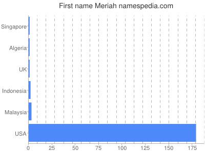 Given name Meriah
