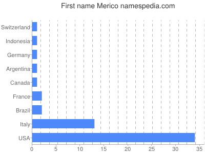 Given name Merico