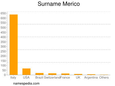 Surname Merico