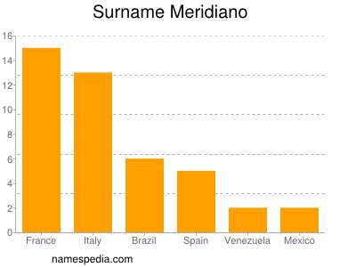Surname Meridiano