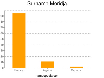 Surname Meridja