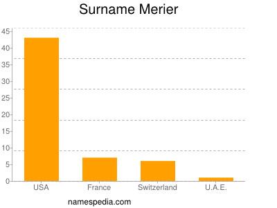 Surname Merier