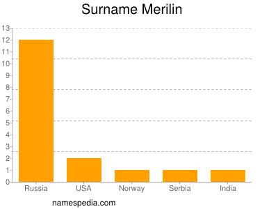 Surname Merilin