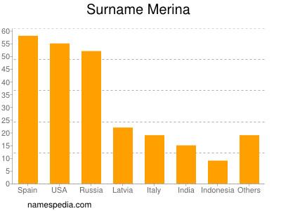 Surname Merina