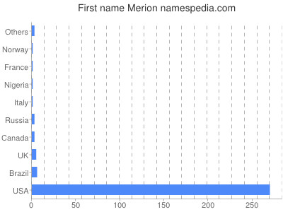 Given name Merion