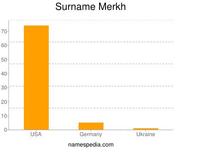 Surname Merkh
