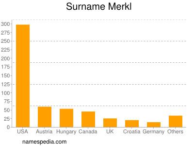 Surname Merkl