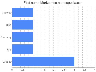 Given name Merkourios