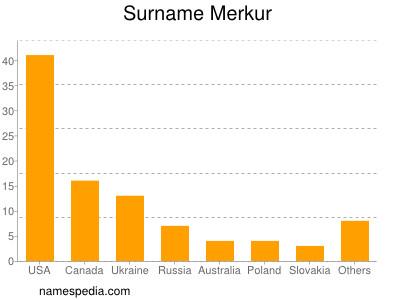Surname Merkur