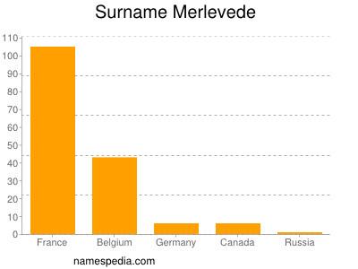 Surname Merlevede