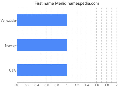 Given name Merlid