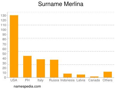 Surname Merlina