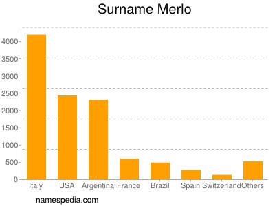 Surname Merlo