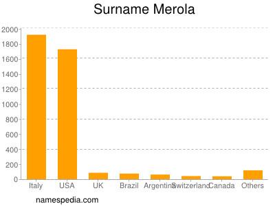 Surname Merola