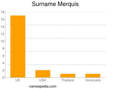 Surname Merquis