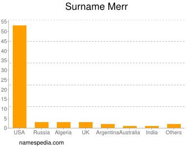 Surname Merr