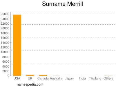 Surname Merrill