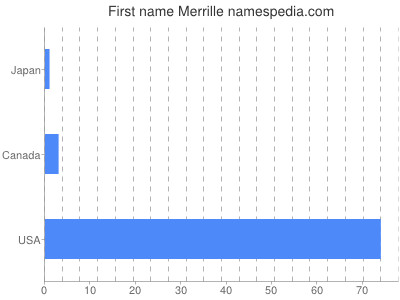 Given name Merrille