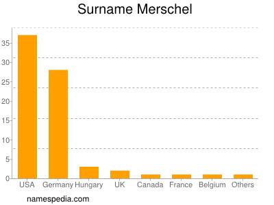 Surname Merschel
