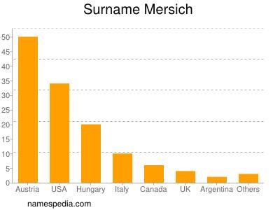 Surname Mersich