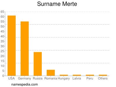 Surname Merte
