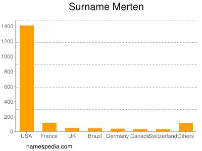 Surname Merten