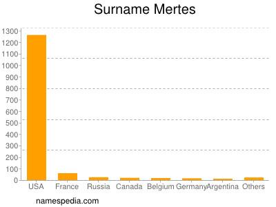 Surname Mertes