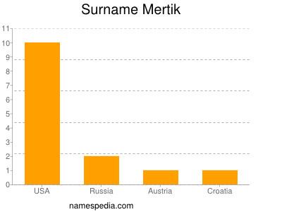 Surname Mertik
