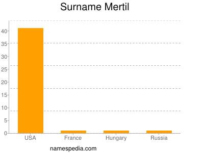 Surname Mertil