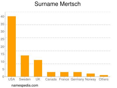 Surname Mertsch