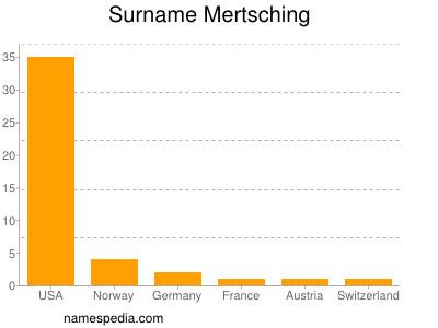 Surname Mertsching