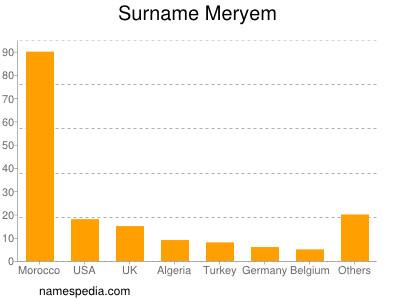 Surname Meryem