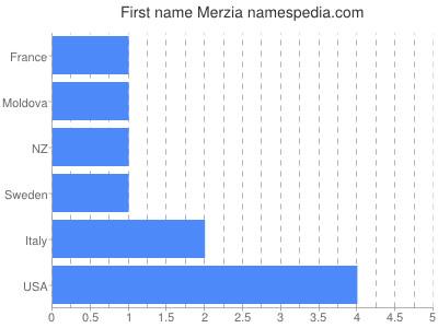 Given name Merzia