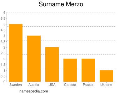 Surname Merzo