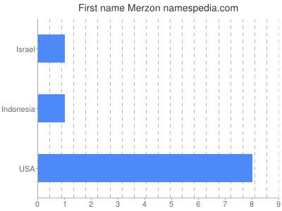 Given name Merzon