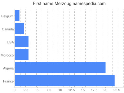 Given name Merzoug