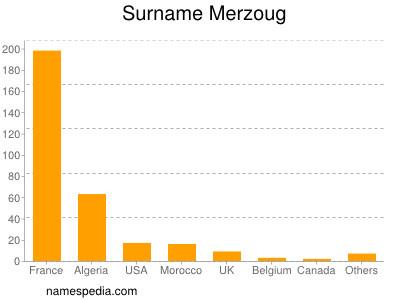 Surname Merzoug