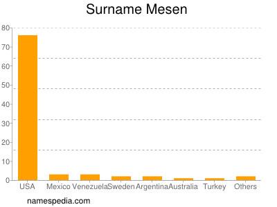 Surname Mesen