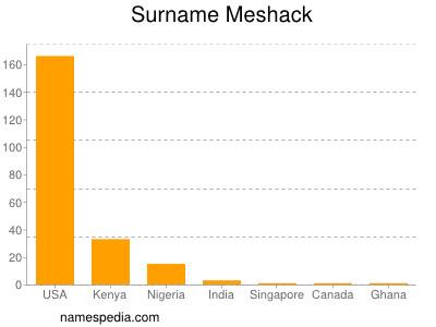 Surname Meshack