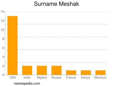Surname Meshak