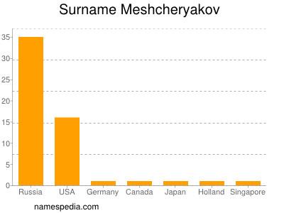 Surname Meshcheryakov