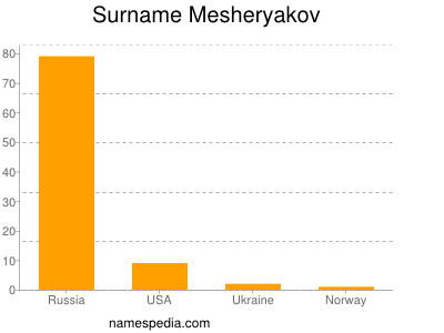 Surname Mesheryakov